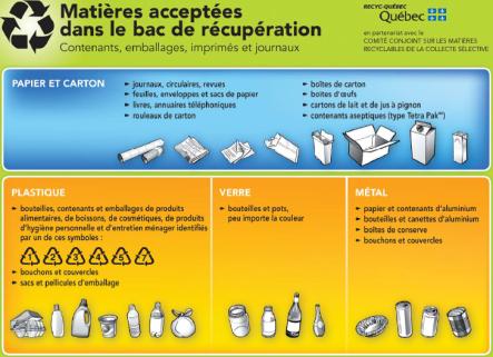 Charte des matières recyclables