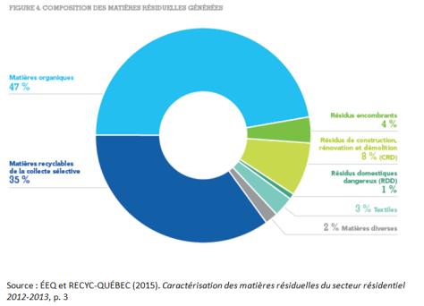 Composition MR Québec