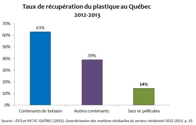 Taux récupération plastique au Québec